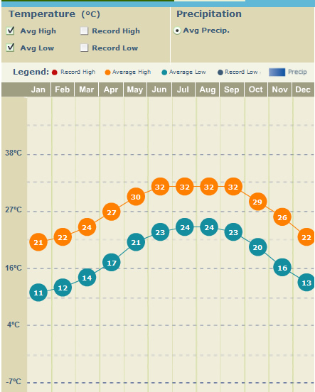 Average Monthly Temperatures in Tampa Bay - F