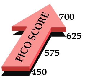 image of credit scores